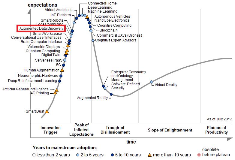 Augmented Data Discovery se positionne sur la pente de l'Innovation - Gartner Hype Cycle (2017).