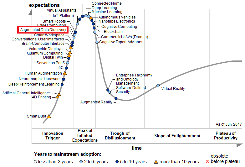 Augmented Data Discovery  is firmly on the innovation slope in Gartner's 2017 Hype Cycle.