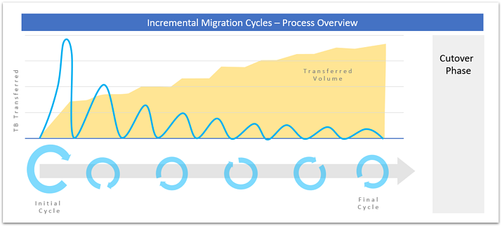 migration-cycles-en