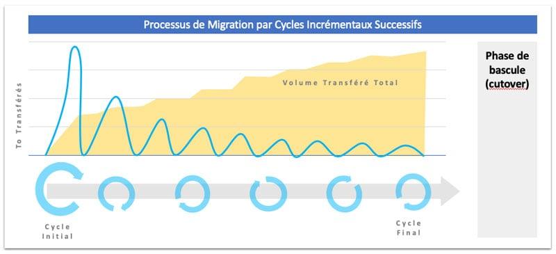 Procesus de Migration par Cycles Incrémentaux Successifsmigration-par-cycles-successif800px