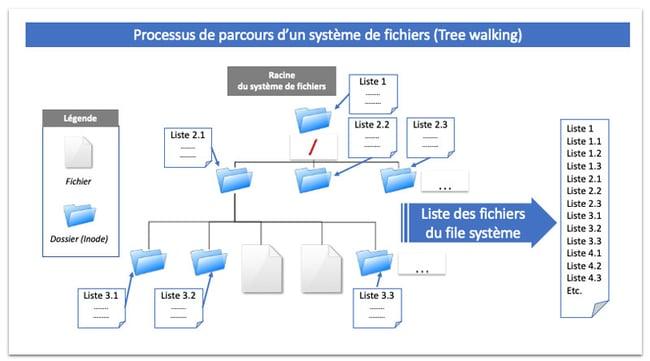 Processus de parcours du système de fichiers 9 Tree Walking